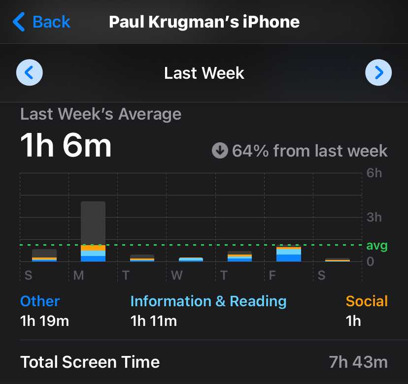 I spent 64% less time on my phone!